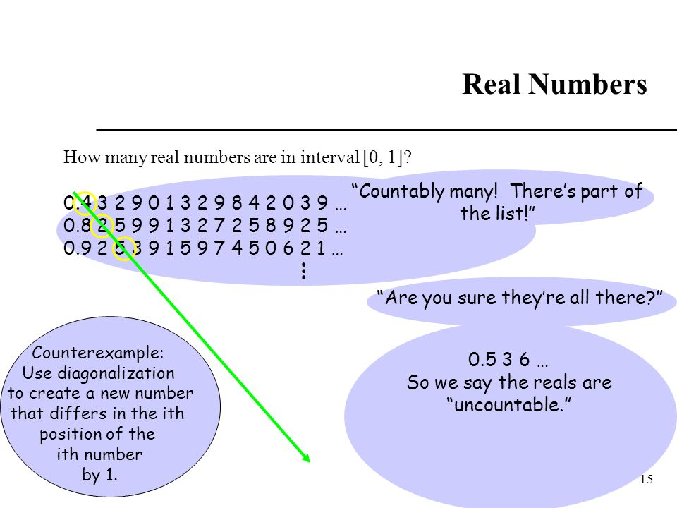 Real Numbers … How many real numbers are in interval [0, 1]
